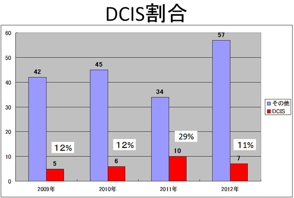 DCIS割合